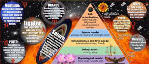 Prophecy, God's, Astrological PersonalReferences